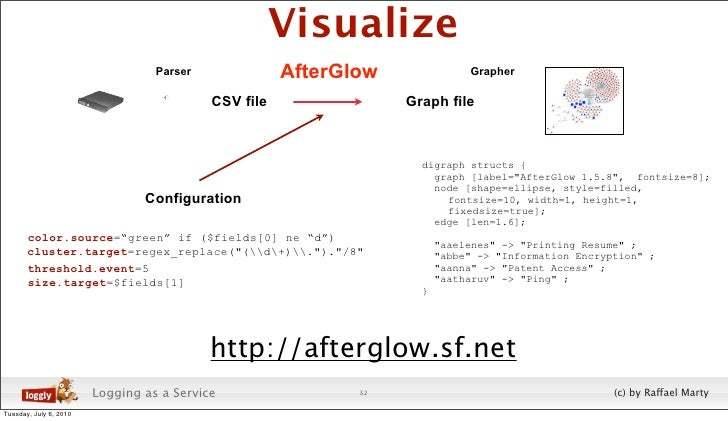 Visualize                                   Parser              AfterGlow              Grapher                            ...