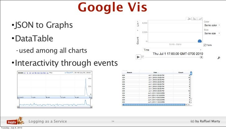 Google Vis           • JSON to Graphs           • DataTable                - used among all charts            • Interactiv...
