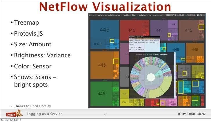 NetFlow Visualization           • Treemap           • Protovis.JS           • Size: Amount           • Brightness: Varianc...