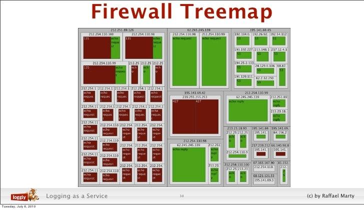 Firewall Treemap                             Logging as a Service   38        (c) by Raffael Marty Tuesday, July 6, 2010