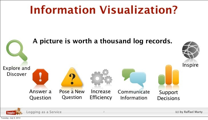Information Visualization?                             A picture is worth a thousand log records.                         ...
