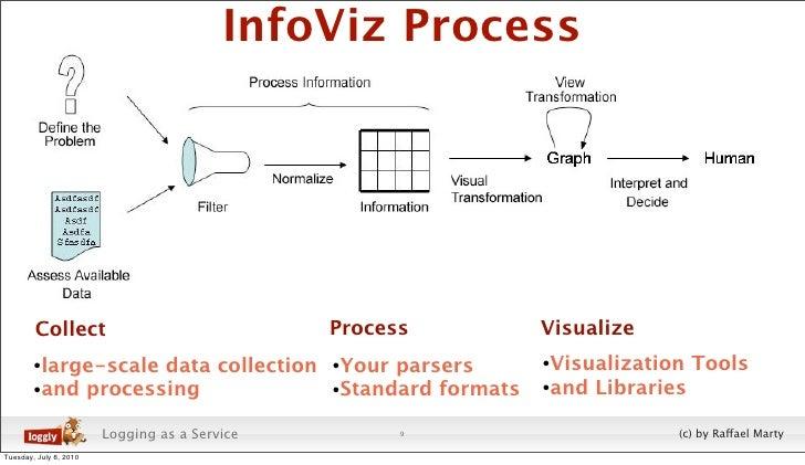 InfoViz Process             Collect                                Process             Visualize         •large-scale data...