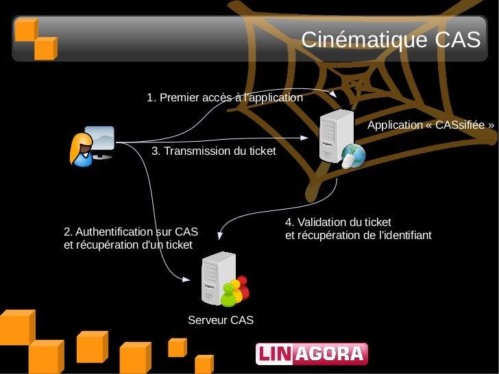Cinématique CAS                1. Premier accès à lapplication                                                            ...