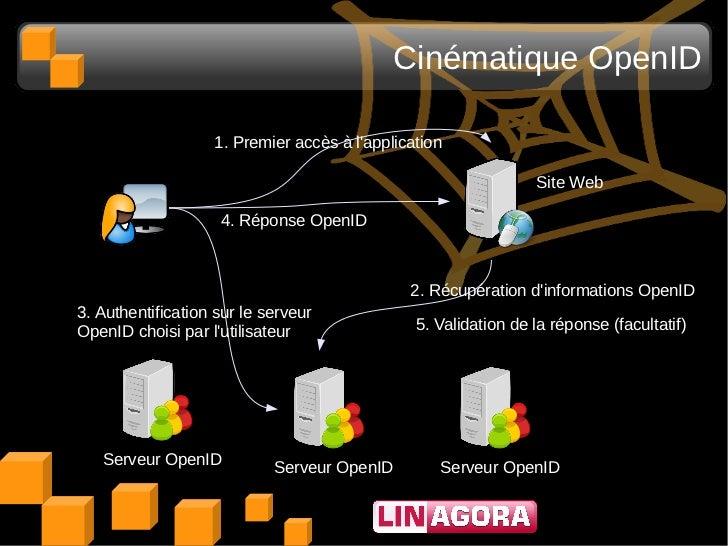 Cinématique OpenID                   1. Premier accès à lapplication                                                      ...