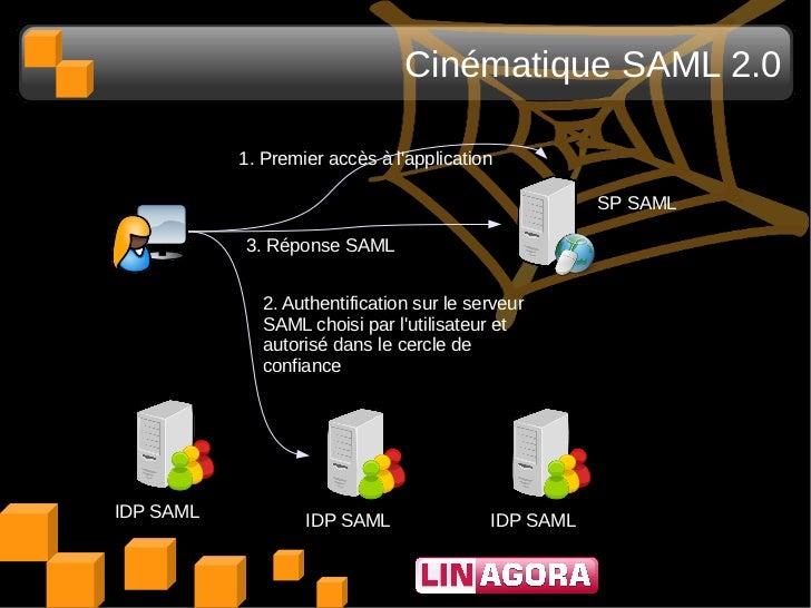 Cinématique SAML 2.0           1. Premier accès à lapplication                                                     SP SAML...