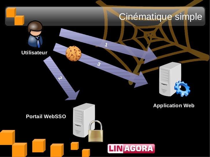 Cinématique simple                      1Utilisateur                  3              2                                 App...