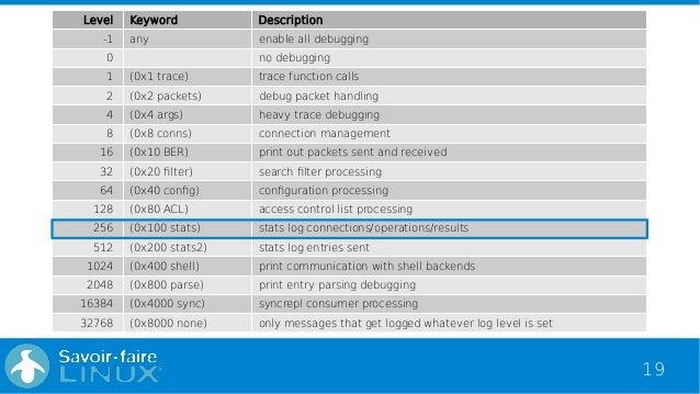 Analyse OpenLDAP logs with ELK