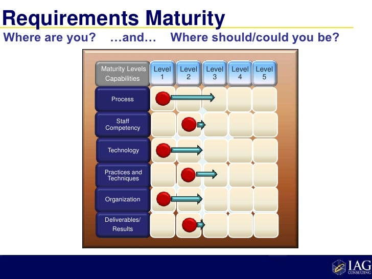 an analysis of the methods of achieving the value added organization Falls to you, the value engineering communityto lead the way and to the , department to accept this challenge and provide continuous process improvement as part of the solutionthe way forward is embedded in the value engineering mandate: to identify actions that reduce cost, increase quality, and improve mission capabilities.
