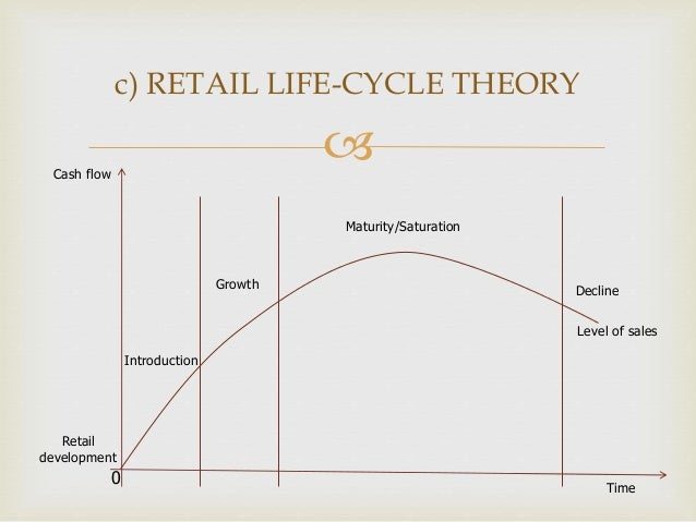 Retail life cycle and stategies put