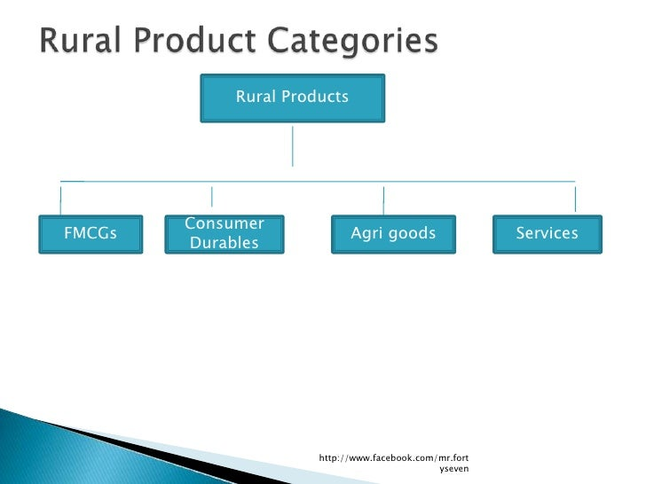 Rural Products        ConsumerFMCGs                         Agri goods                 Services        Durables           ...