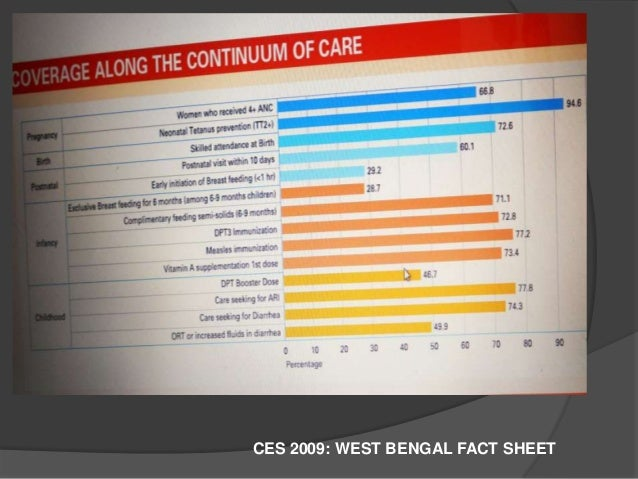 HIGH PRIORITY DISTRICTS IN WEST BENGAL