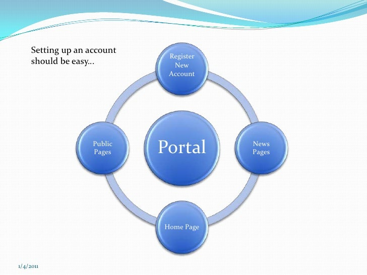 Setting up an account should be easy…<br />12/7/2010<br />