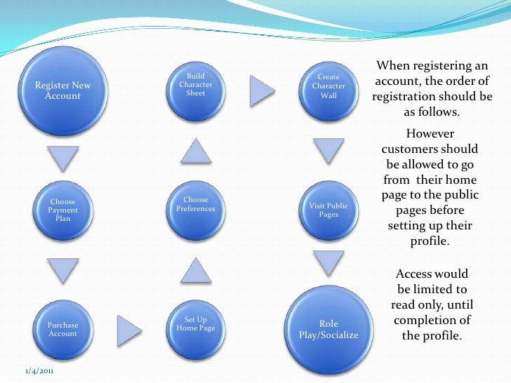 When registering an account, the order of registration should be as follows.<br />12/7/2010<br />However customers should ...