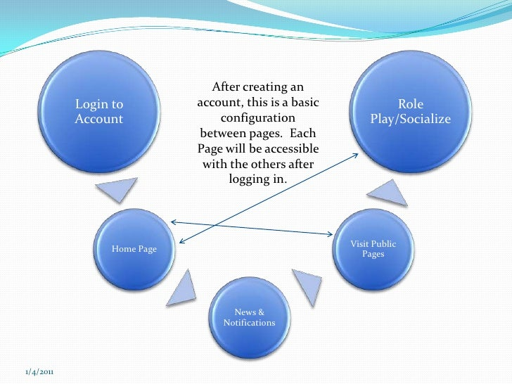 After creating an account, this is a basic configuration between pages.  Each Page will be accessible with the others afte...