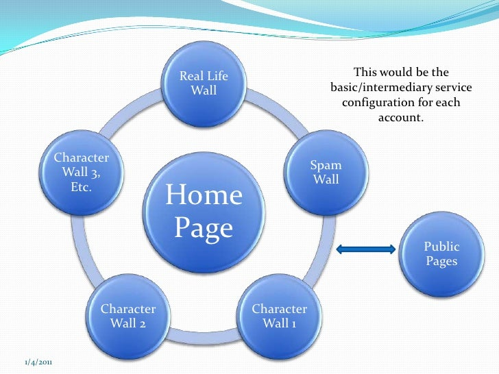 This would be the basic/intermediary service configuration for each account.<br />Public Pages<br />12/7/2010<br />