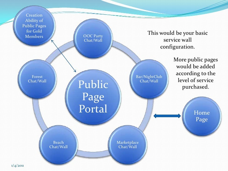 Creation Ability of Public Pages for Gold Members<br />This would be your basic service wall configuration.<br />More publ...