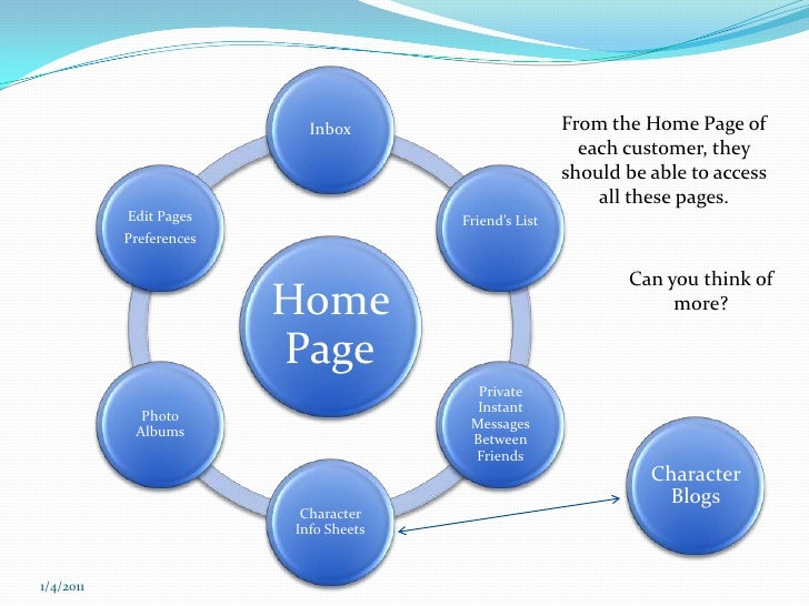 From the Home Page of each customer, they should be able to access all these pages.<br />Can you think of more?<br />Chara...