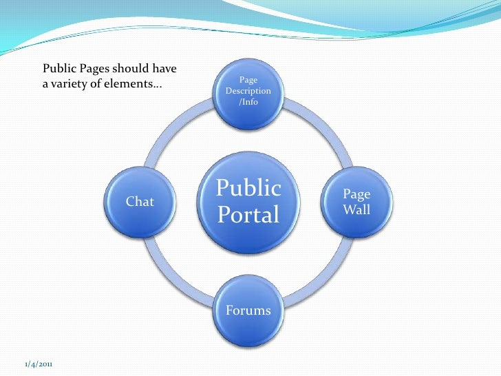 Public Pages should have a variety of elements…<br />12/7/2010<br />