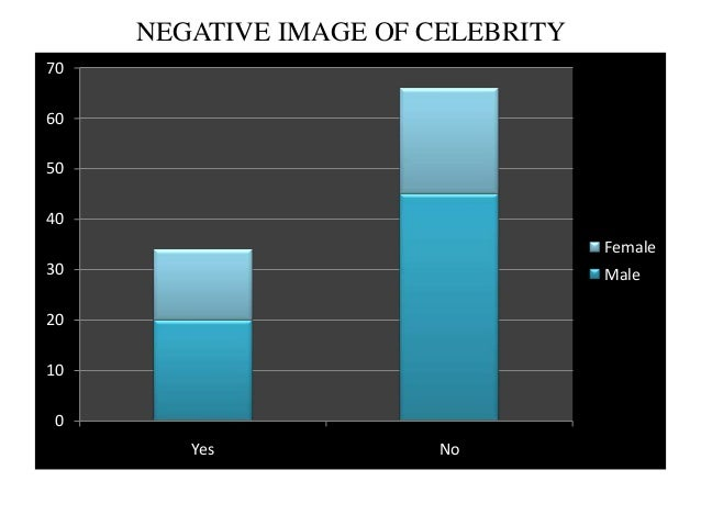 Impact Of Celebrity Endorsements On Brand - IJSER