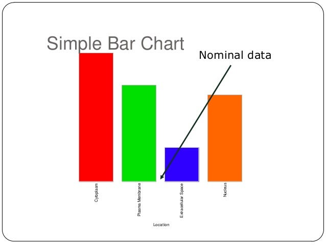 Clustered Bar Graphs Intro To Statistical Methods