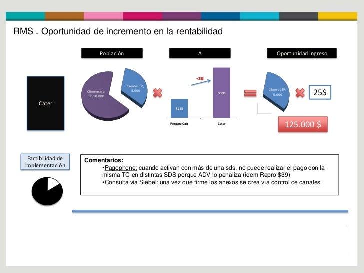 RMS . Oportunidad de incremento en la rentabilidad                             Población                                  ...