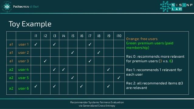 Recommender Systems Fairness Evaluation via Generalized Cross Entropy Toy Example i1 i2 i3 i4 i5 i6 i7 i8 i9 i10 Orange: f...