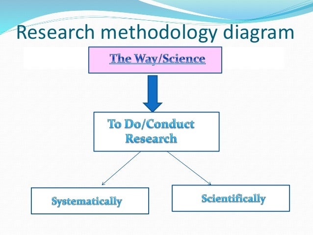 research methodology an introduction Executive summary this guide to using qualitative research methodology is designed to help you think about all the steps you need to take to ensure that you produce a good quality.