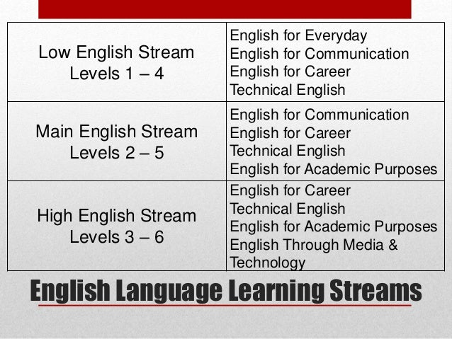 as english language coursework plan Page 1 of our free beginner level pdf lesson plans and worksheets for english languge teachers, complete with answers and teachers' notes usingenglishcom ☰ testing language tests.
