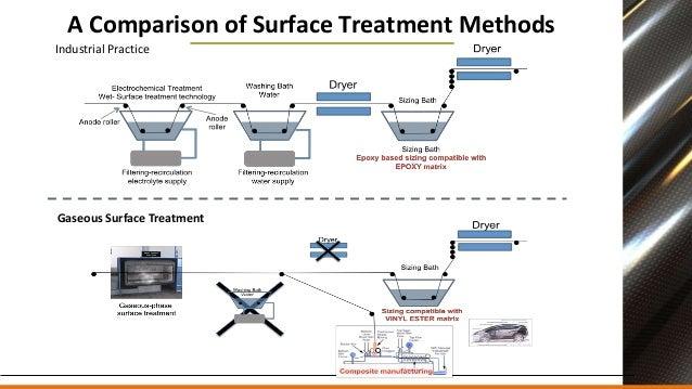 Plasma Surface Treatment Overview Carbon Fiber