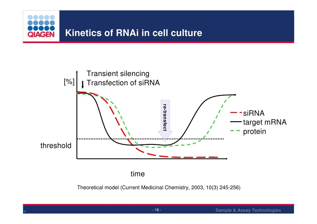 Kinetics of RNAi in cell culture                   Transient silencing       [%]      Transfection of siRNA               ...