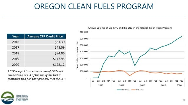 OREGON CLEAN FUELS PROGRAM 21 Year Average CFP Credit Price 2016 $51.30 2017 $48.09 2018 $84.06 2019 $147.95 2020 $128.12 ...