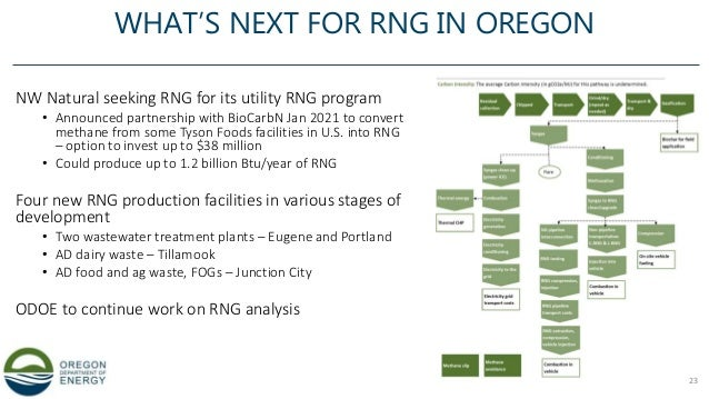 WHAT'S NEXT FOR RNG IN OREGON NW Natural seeking RNG for its utility RNG program • Announced partnership with BioCarbN Jan...