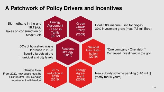 A Patchwork of Policy Drivers and Incentives 30 Green Growth Policy (2009) Energy Agreement - Feed in Tariffs (2012) Resou...