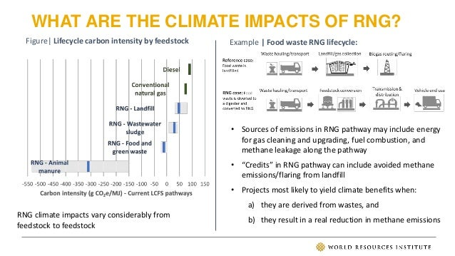 WHAT ARE THE CLIMATE IMPACTS OF RNG? Figure  Lifecycle carbon intensity by feedstock Example   Food waste RNG lifecycle: R...
