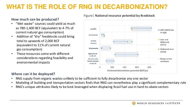 WHAT IS THE ROLE OF RNG IN DECARBONIZATION? Where can it be deployed? • RNG supply from organic wastes unlikely to be suff...
