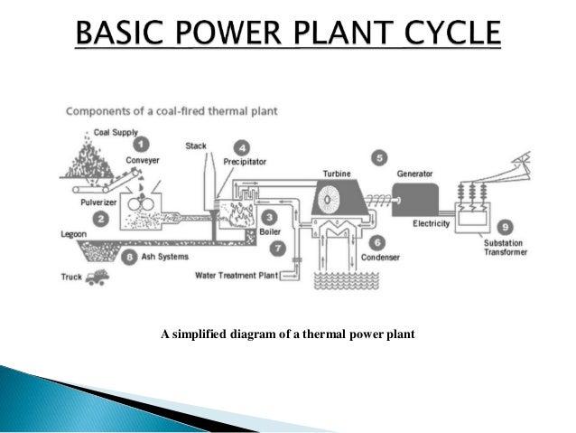 Thermal Power Plant Ntpc Singrauli