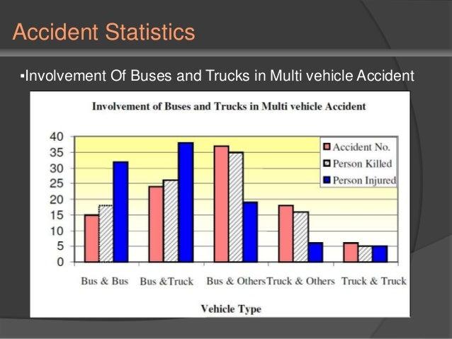 Car Accident Statistics Graph
