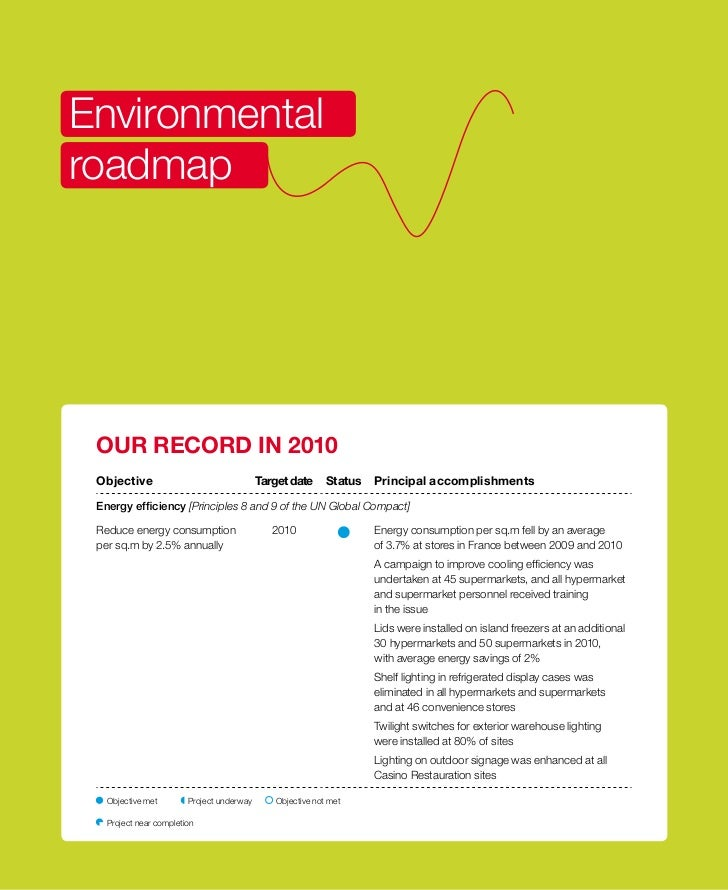 Environmentalroadmap OUR RECORD IN 2010 Objective                                 Target date     Status   principal accom...