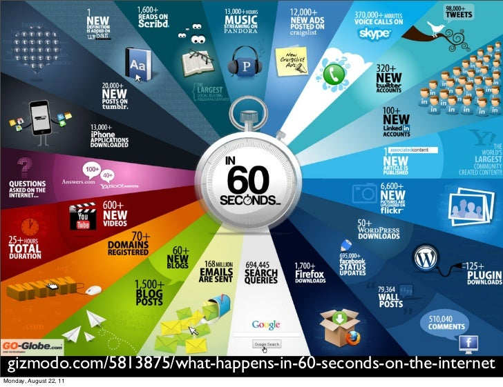 gizmodo.com/5813875/what-happens-in-60-seconds-on-the-internetMonday, August 22, 11