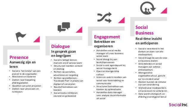 Presence  Dialogue  Engagement  Social  Business  Aanwezig  zijn  en  leren  In  gesprek  gaan  en  begrijpen  Betrekken  ...