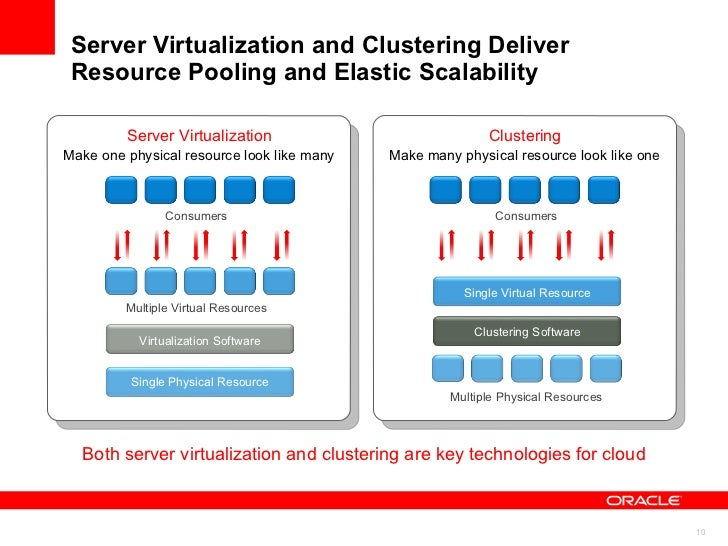 Database Consolidation Approaches Three Options Using Oracle Database 11g Common building blocks are shared server and sto...