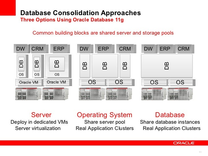 Middleware Consolidation Approaches Three Options Using Oracle WebLogic Virtualization  with Guest OS Dedicated App Server...