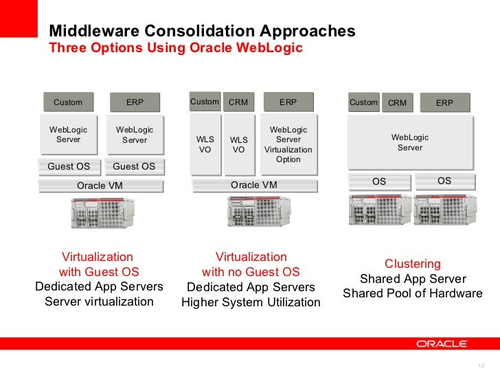 Roadmap to Cloud Computing <ul><li>From Consolidation to Private PaaS </li></ul><ul><li>Exadata and Exalogic as the Founda...