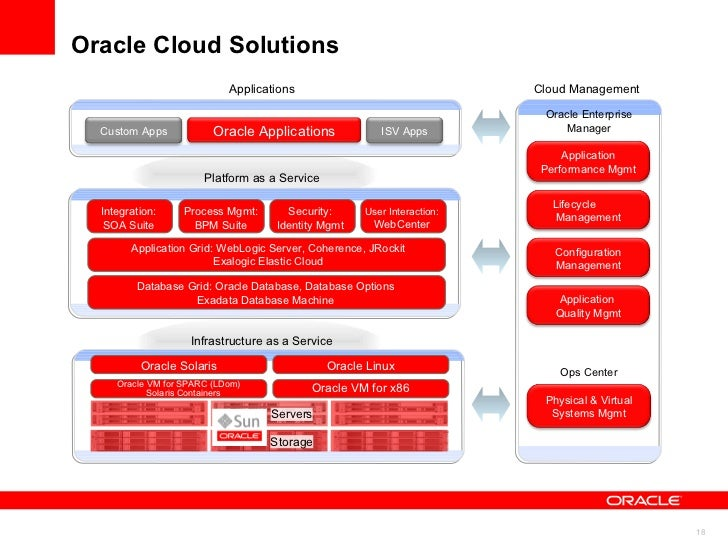 Oracle Cloud Management Capabilities Configuration