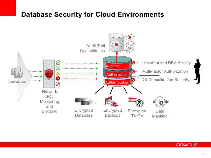 Securing Cloud with Oracle Identity Management Oracle Platform Security Services Roles & Entitlements Authorization Auditi...