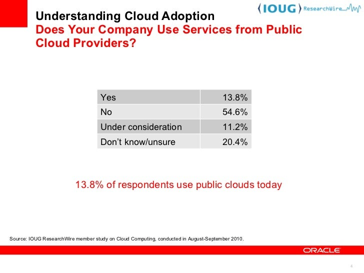 Understanding Cloud Adoption What Type of Private Platform and Infrastructure Cloud Services Is Your Company Providing? So...