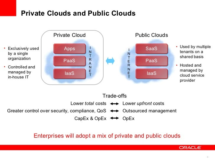 Oracle Has a Broad but Focused Cloud Computing Strategy Private Cloud I N T E R N E T Public Clouds I N T R A N E T PaaS A...