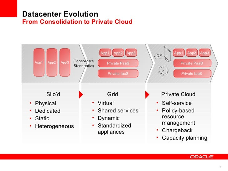 Server Virtualization and Clustering Deliver Resource Pooling and Elastic Scalability Both server virtualization and clust...