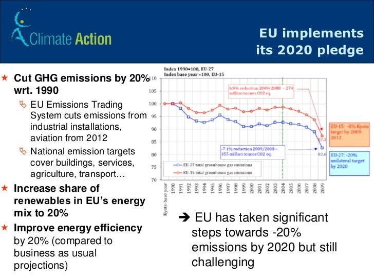 Emission Trading  Ministero dellAmbiente e della Tutela