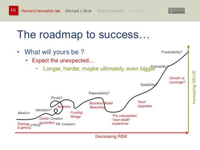 Harvard innovation lab : Michael Hi J Skok : Startup Secrets : Roadmap  The roadmap to success…  • What will yours be ?  •...